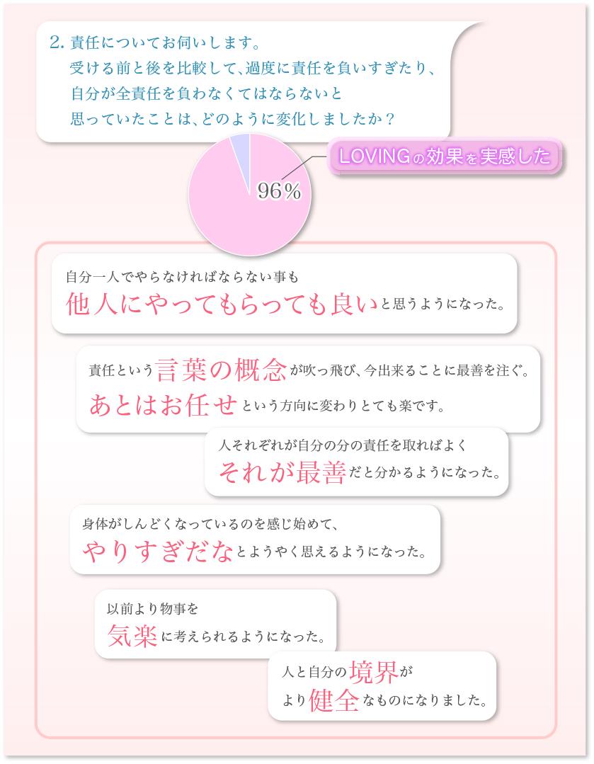 アークレジェンド円グラフ-2