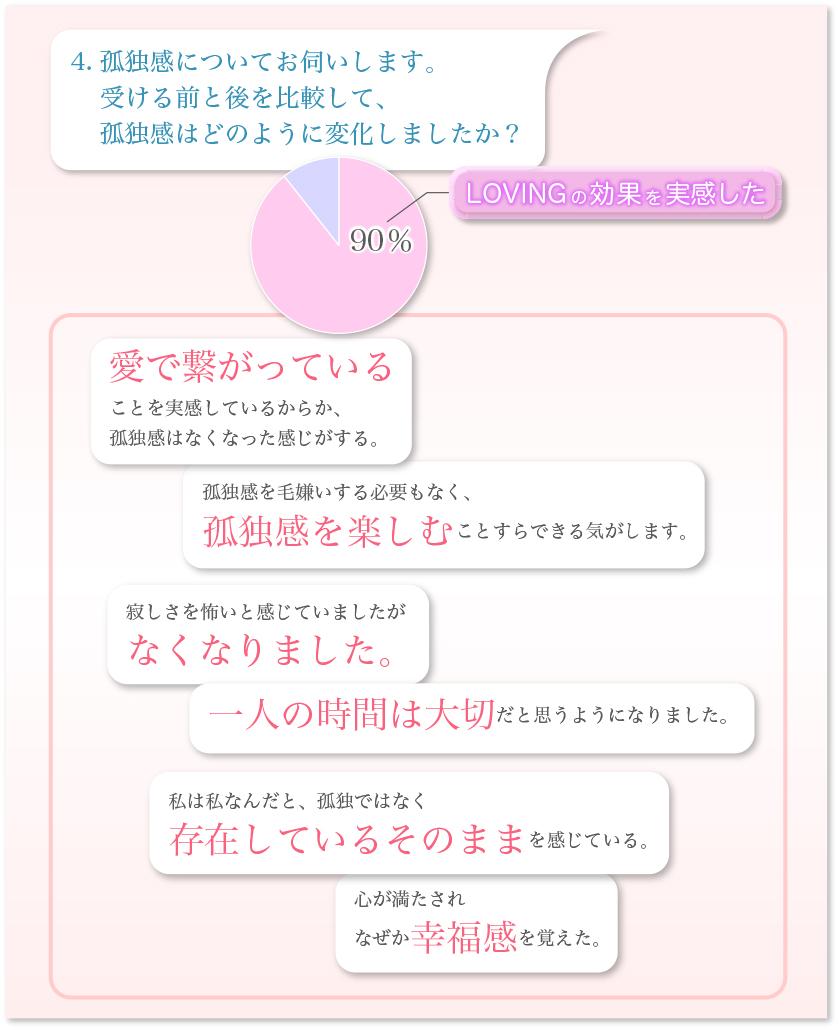 パーフェクトパートナー円グラフ-4.