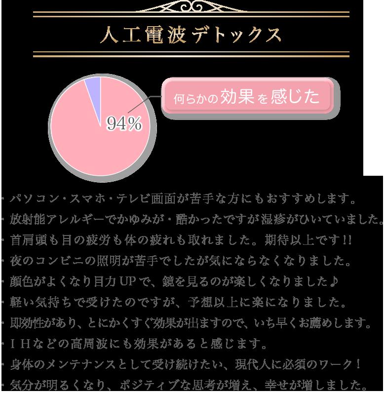 人工電波円グラフ大