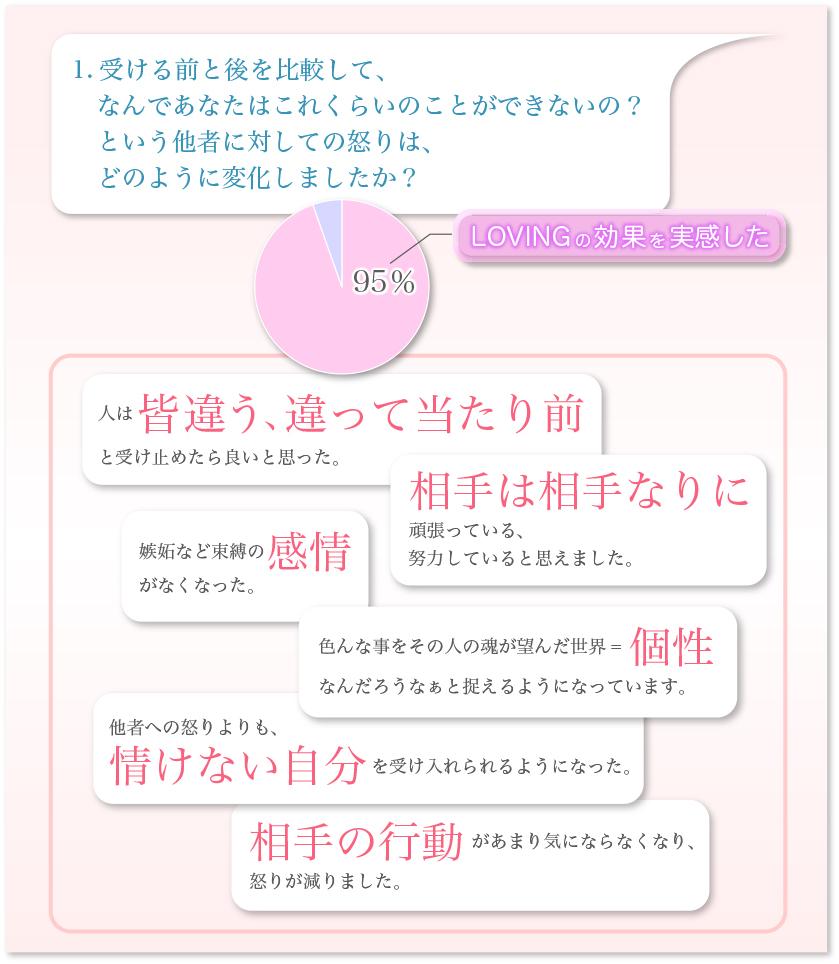 トゥルーエッセンス円グラフ-1