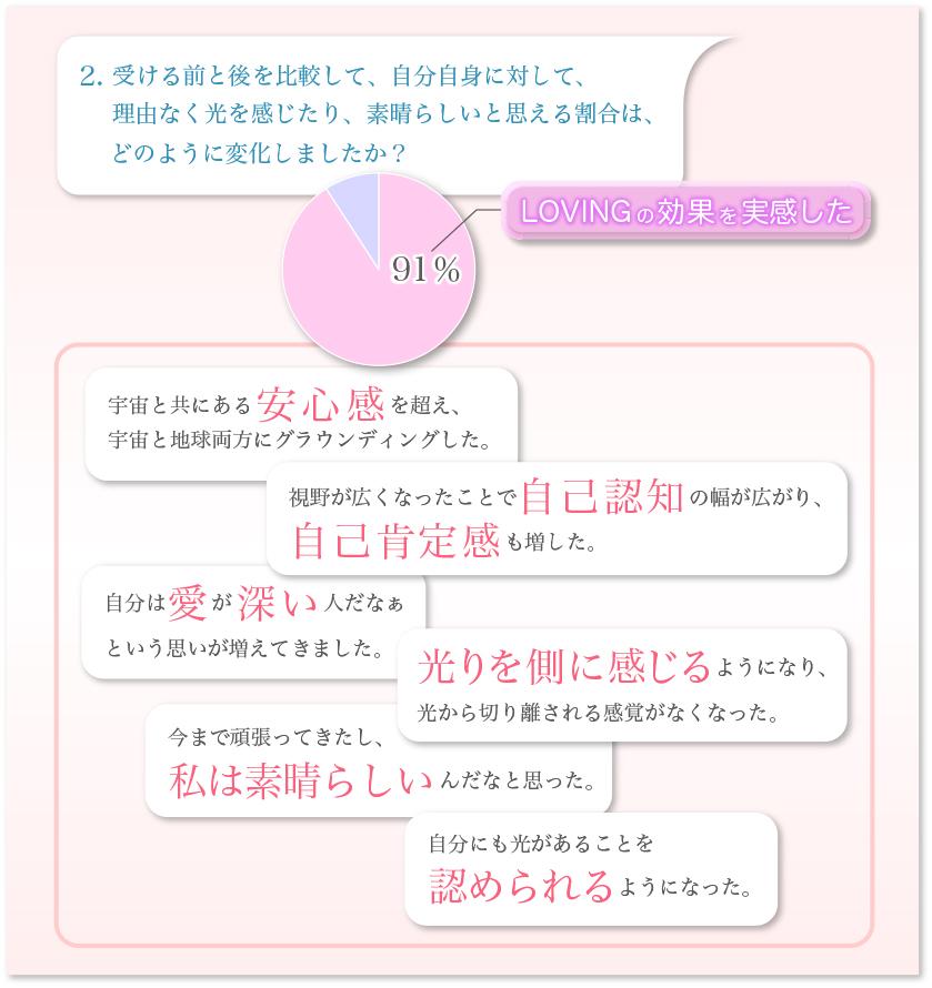 トゥルーエッセンス円グラフ-2